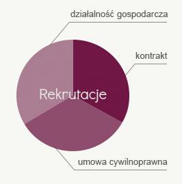 Rekrutacje wykres